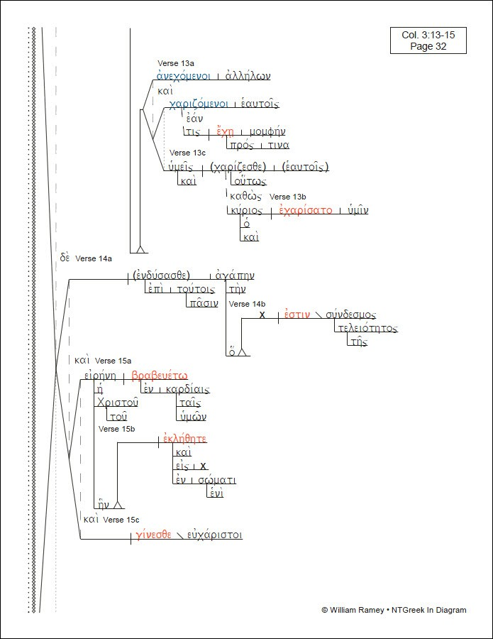 Colossians      Philemon      NTGreek In    Diagram