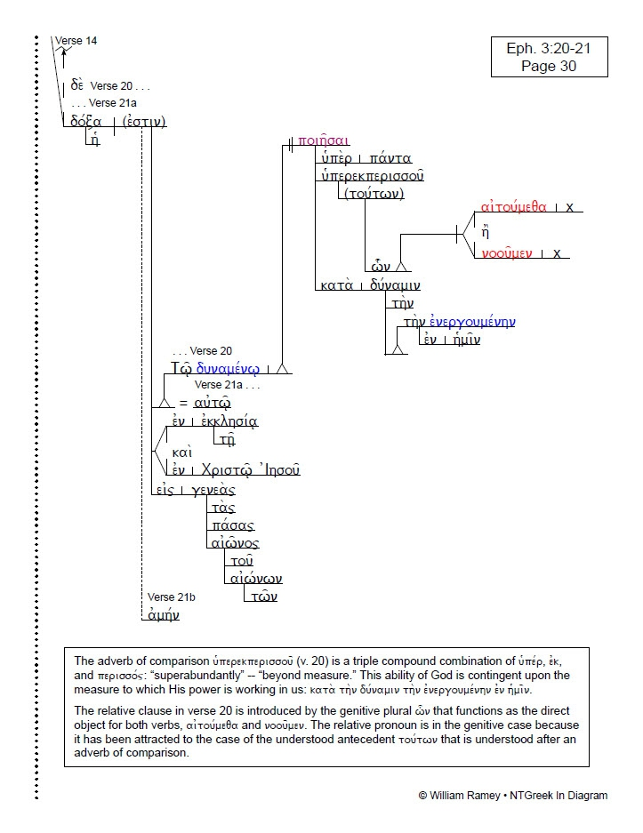 Ephesians Ntgreek In Diagram
