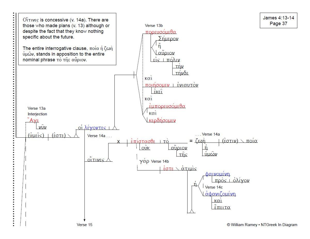James   NTGreek In Diagram