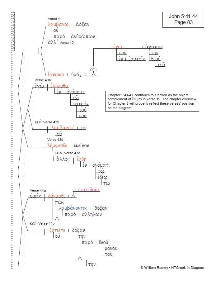 Johannine Writings Collection Ntgreek In Diagram