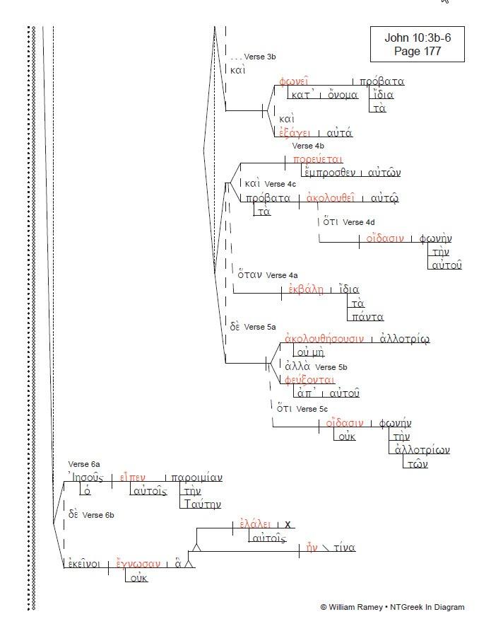 John Ntgreek In Diagram