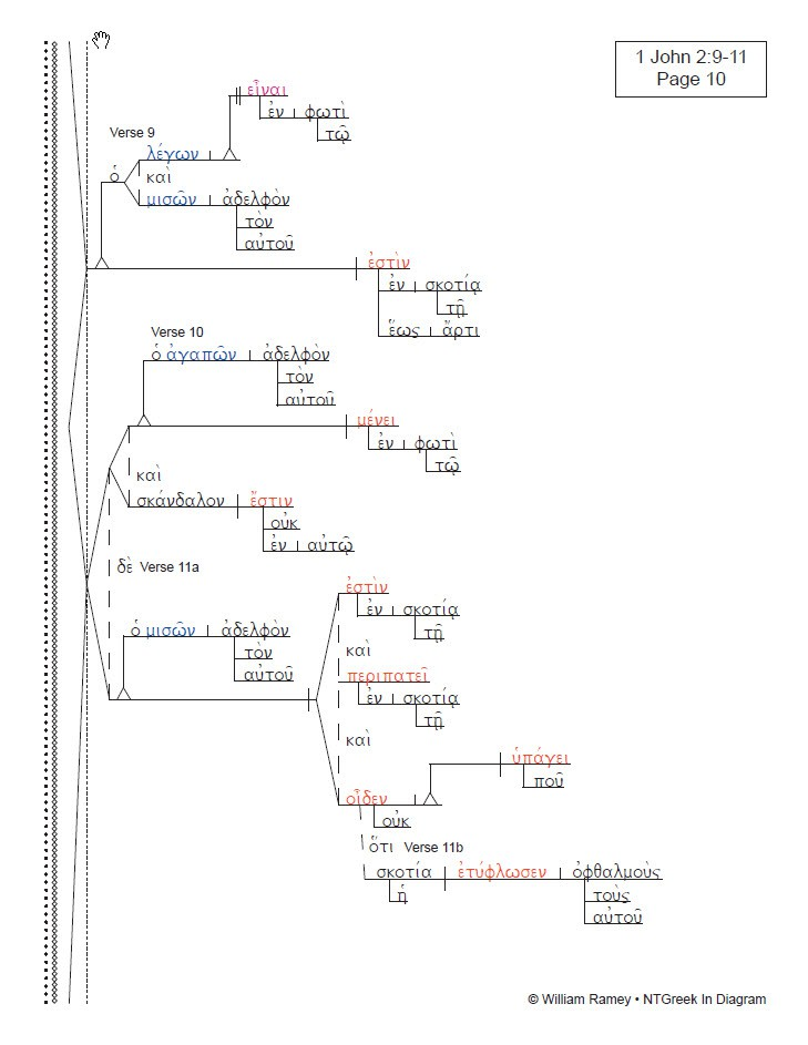 1 2 3 john ntgreek in diagram 1 jn 29 11 ccuart Gallery