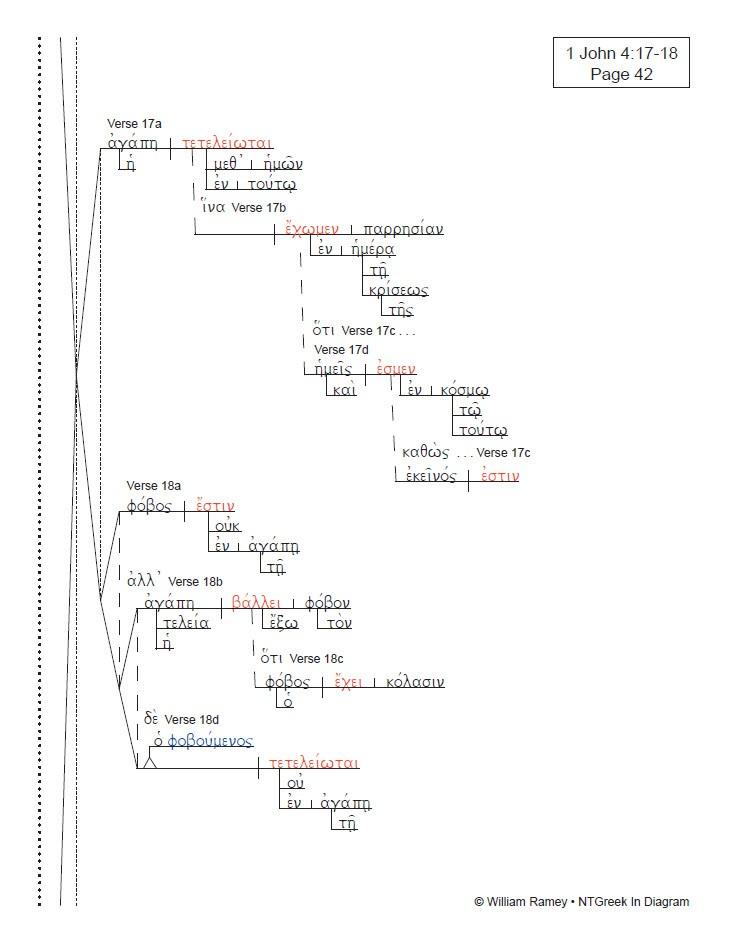 1     2     3 John   NTGreek In    Diagram
