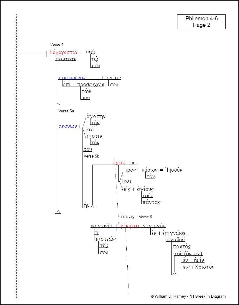 Master    Diagram    Upgrade   NTGreek In    Diagram
