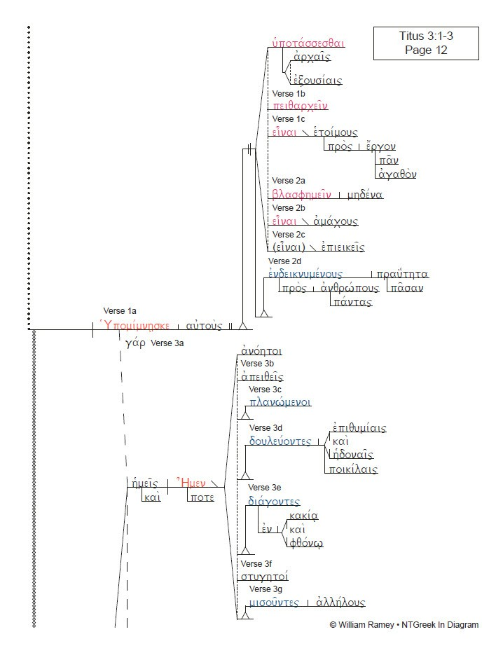 1 2 timothy titus ntgreek in diagram rh inthebeginning org Roman Society Diagram Roman Map