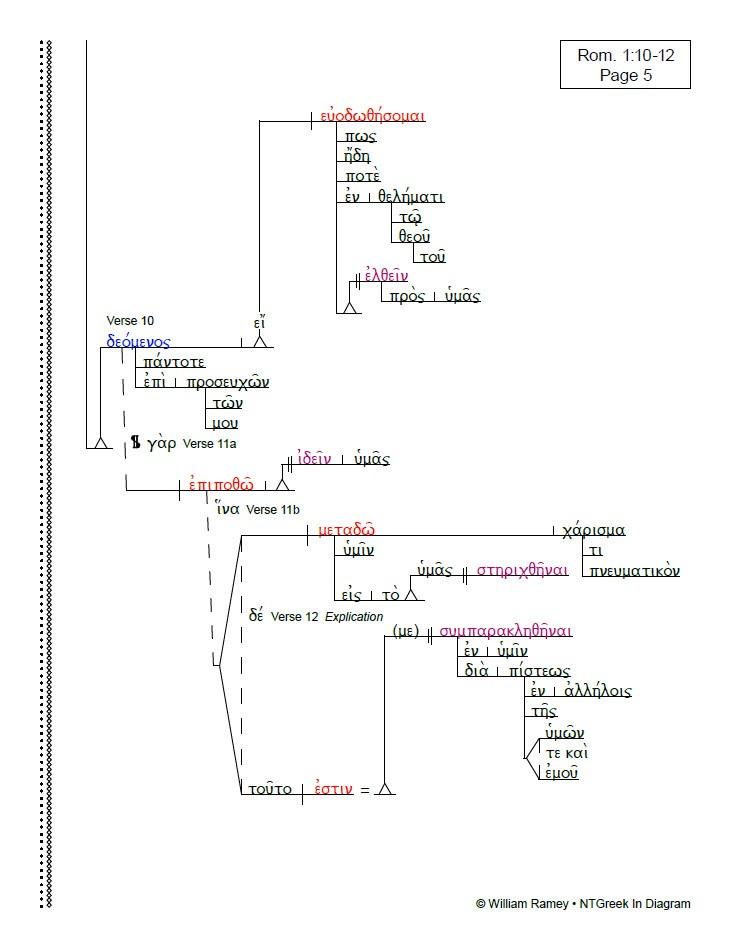 Romans | NTGreek In Diagram