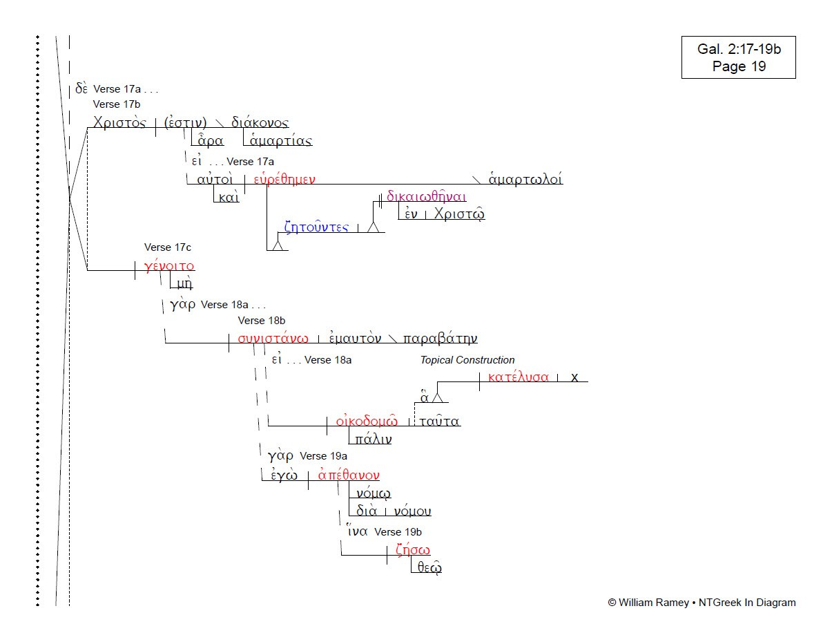 Romans and Galatians   NTGreek In    Diagram